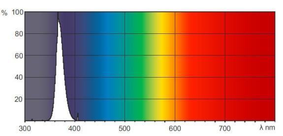 长波UVA 365nm灯管的光谱图