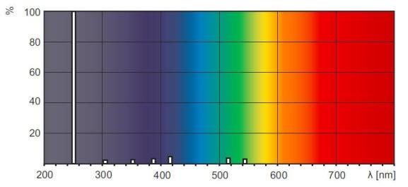 短波UVC 254nm 灯管的光谱图
