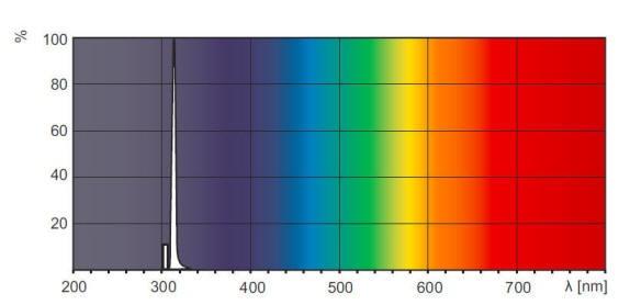 中波UVB 312nm灯管的光谱图